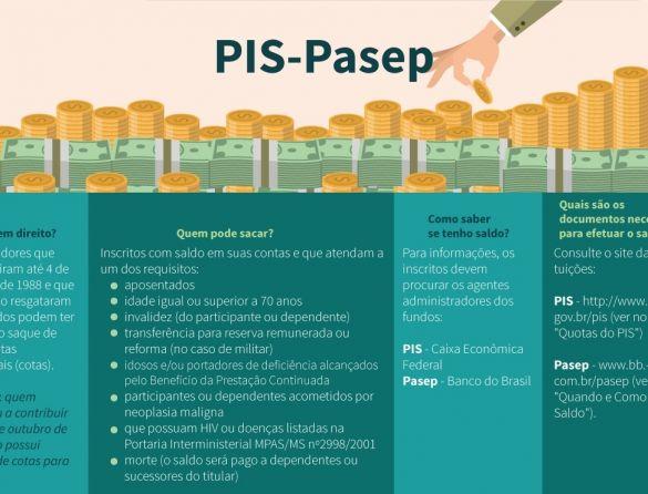 Ampliação dos saques do PIS/Pasep