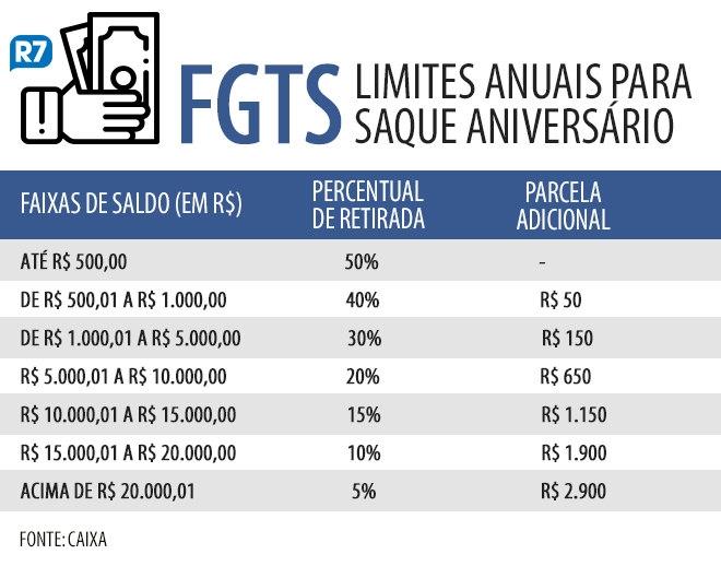 saque-aniversario-fgts-12092019141133830